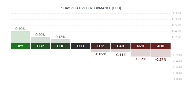 GBP up Before Brexit Storm, EUR Resilient, AUD Underperforms - US Market Open