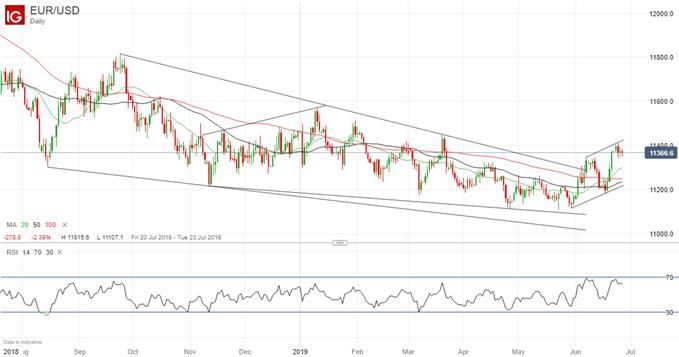 Analyse technique de la paire EUR/USD: poursuite potentielle de la tendance haussière