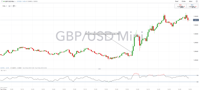 GBPUSD Surges as Breakthrough Signals Imminent Brexit Deal