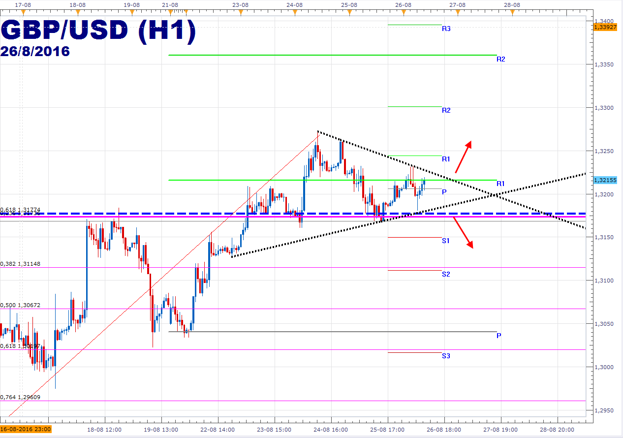 Libra esterlina mantiene triángulo frente al dólar previo a Yellen de la FED.
