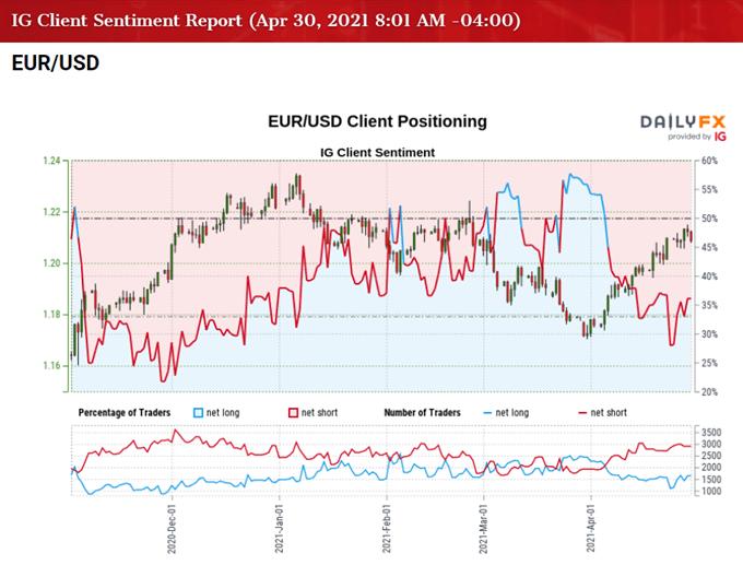 Tỷ giá EUR/USD phá vỡ rào cản khi RSI đi trước vùng quá mua