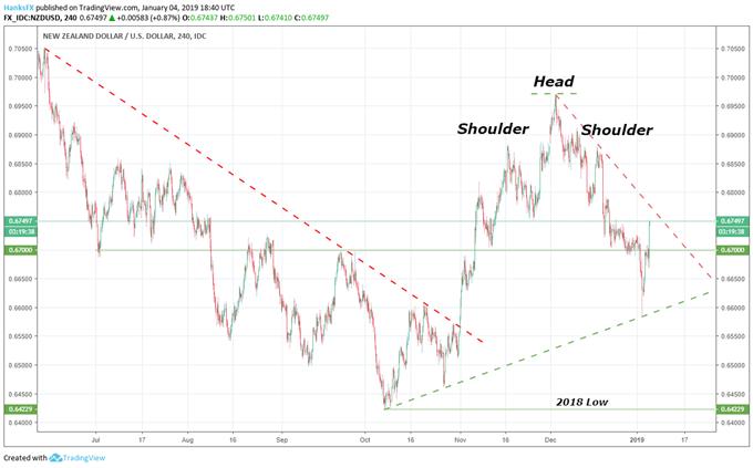 NZDUSD 4-Hour Price Chart