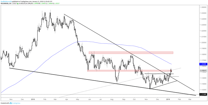 EUR/USD daily chart, higher prices above range
