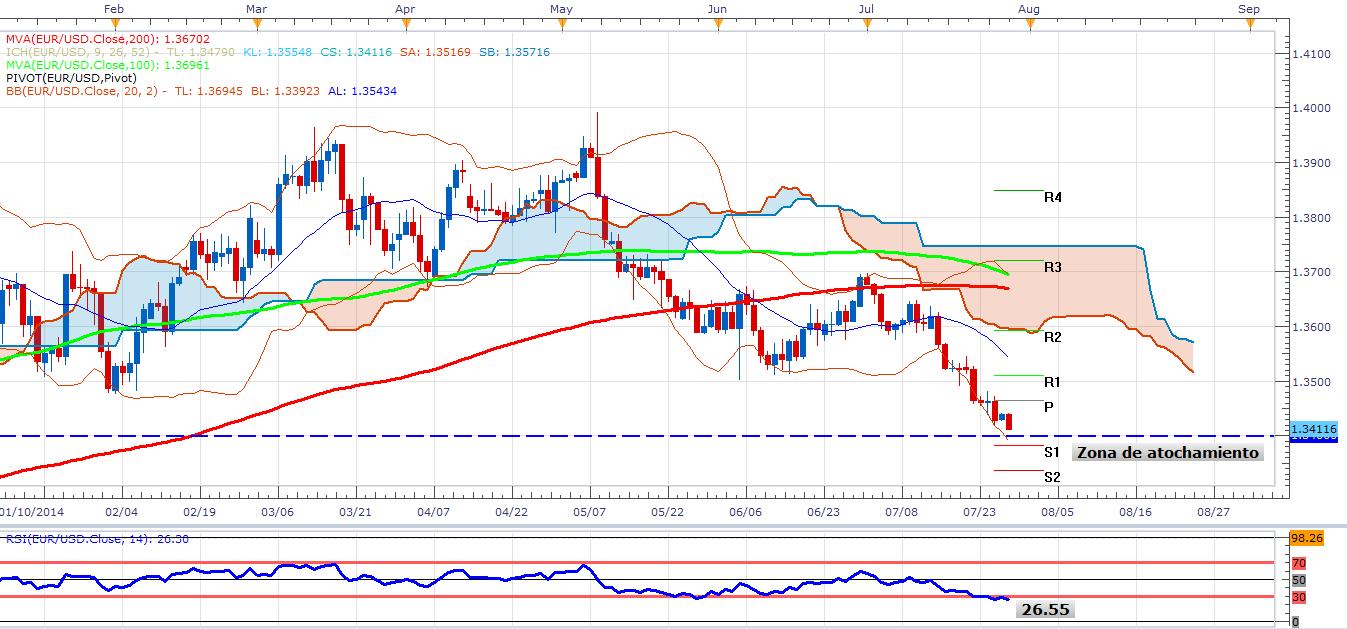 EUR/USD cerca de niveles técnicos potentes