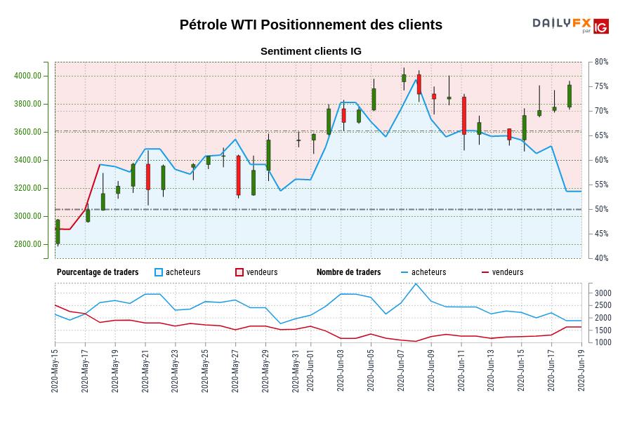 Pétrole WTI SENTIMENT CLIENT IG : Les traders sont la vente Pétrole WTI pour la première fois depuis mai 18, 2020 quand Pétrole WTI se négocié à 3041,80.