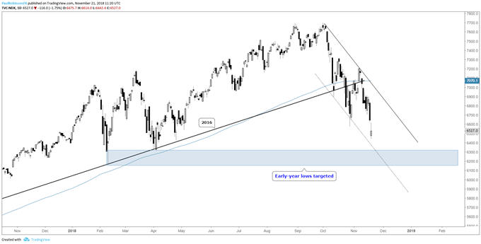 Nasdaq 100 daily chart, early-year lows targeted