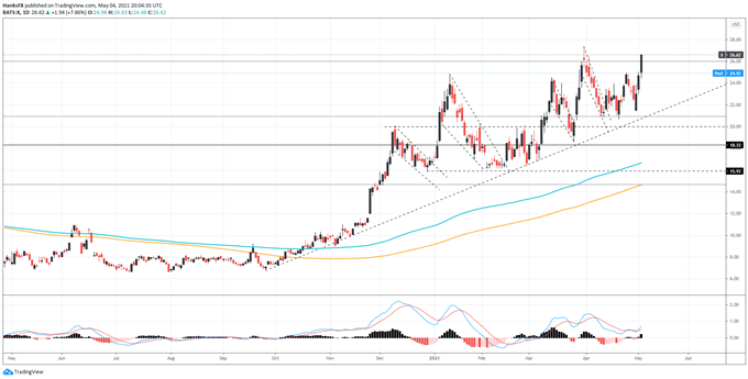 US Steel price chart (X)