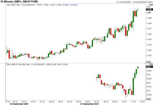 Bank of England Reaction: GBP/USD Jumps on More Hawkish BoE