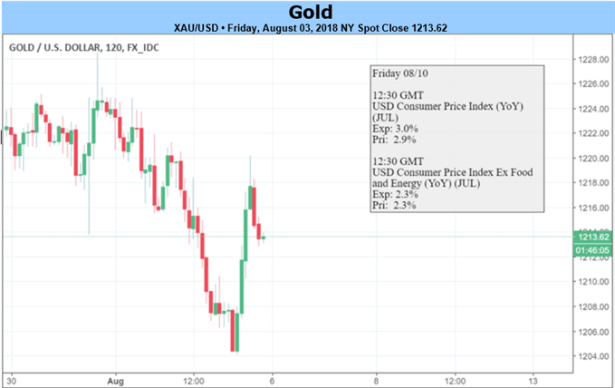Gold Prices Break and Bounce on FOMC, NFP Focus Shifts to Inflation