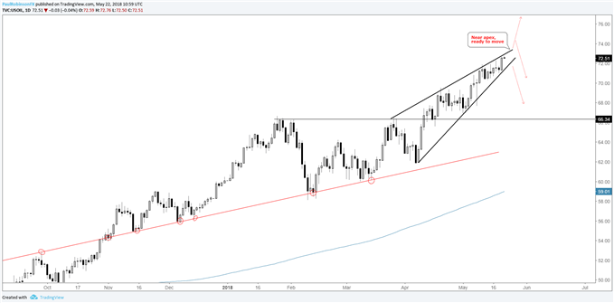 US crude oil daily chart with rising wedge scenarios