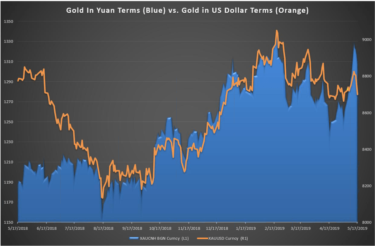 Gold Price Forecast The Better