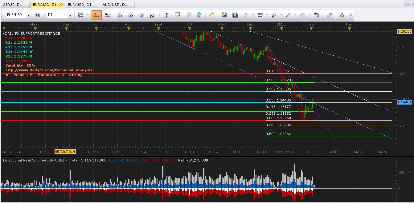EUR/USD Análisis técnico: En proceso de consolidación y busca canal en torno a las 1.1444