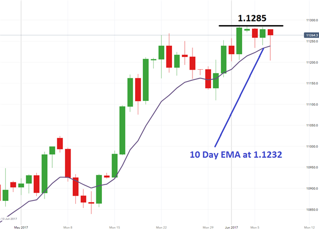 EUR/USD Dives, CAC 40 Rallies Ahead of ECB