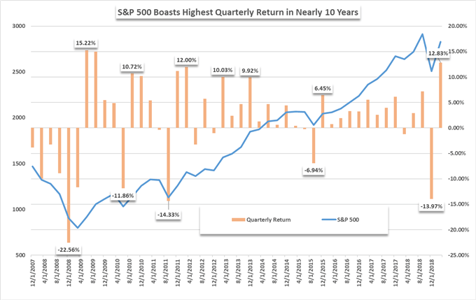S&P 500 quarterly performance