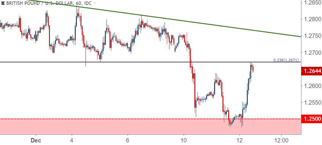 gbp usd cable poses short cover rally ahead of no confidence vote