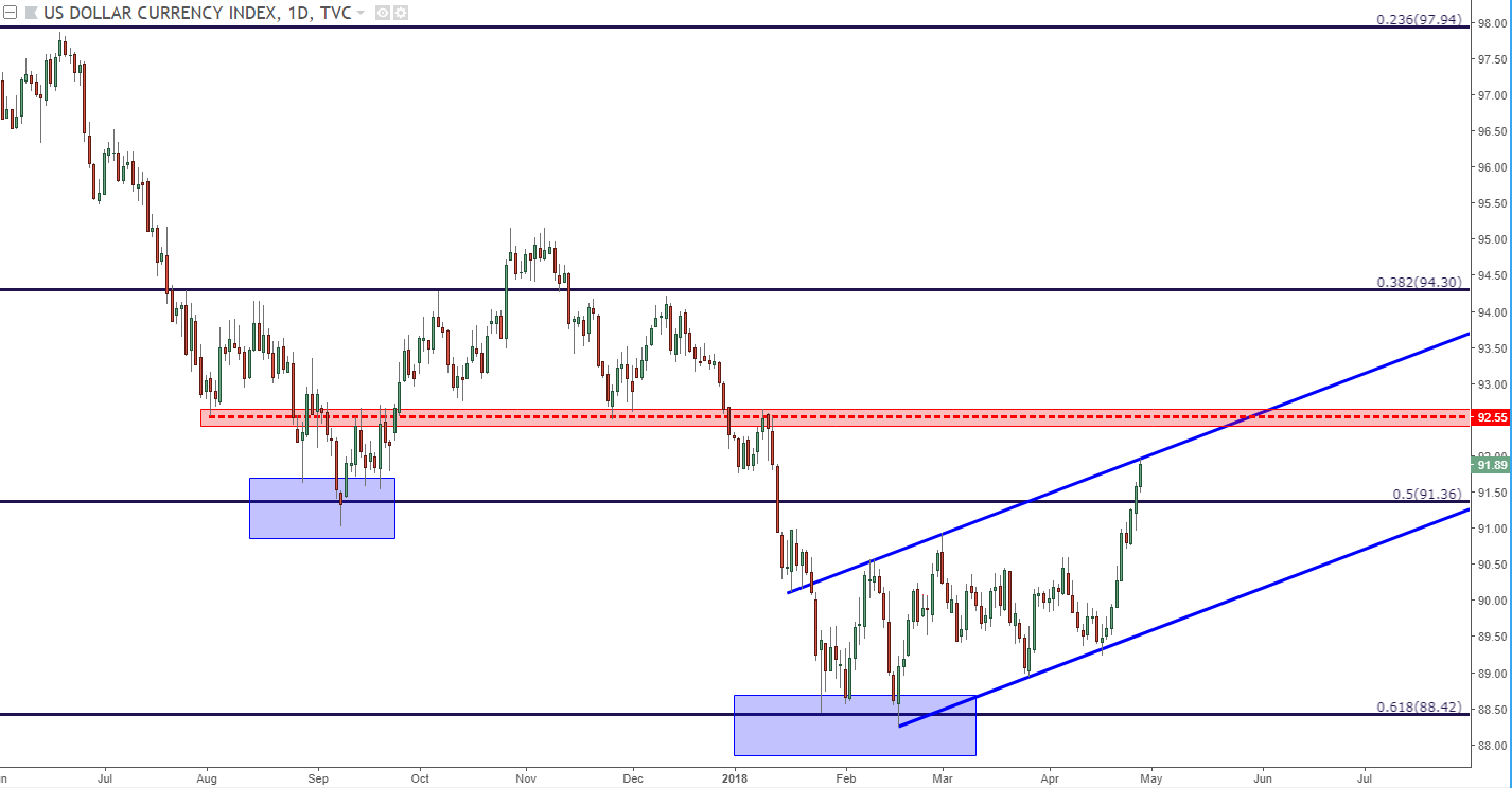 Us Dollar Daily Chart Strength Runs To Prior Neck Line Support