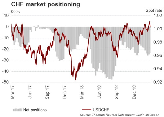الدولار الأمريكي مقابل الفرنك السويسري