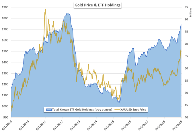 gold rate today chart, etf holdings