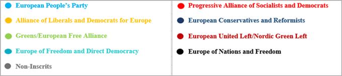 European parties