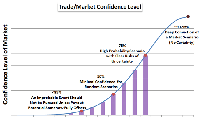 Trading Confidence Interval