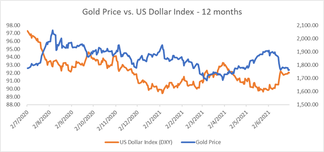 Gold Prices Fall as Moderna Vaccine Optimism Strengthens the US Dollar