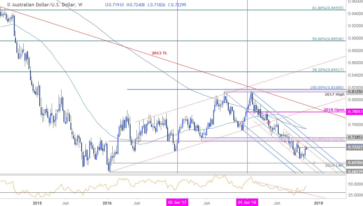 Aud usd forex chart