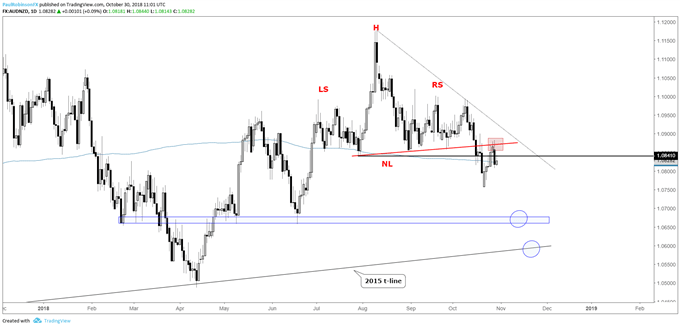 aud/nzd daily chart, turning down from neckline