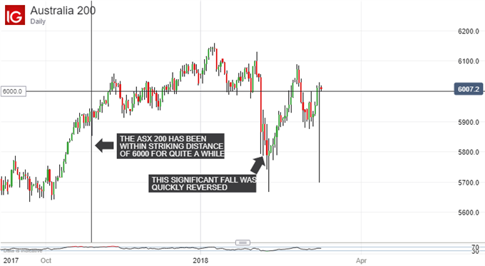 ASX 200 Technical Analysis: Watch the Fate of 6000 Very Closely