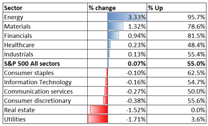 S&P 500 Index May Lead Nikkei 225 and ASX 200 Higher Amid Reflation Theme