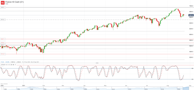 Equities Climb as Taper Odds Fall on Covid Concerns - DAX 30, CAC 40 Outlook