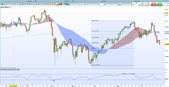 DAX 30 - US Trade Fears and Auto Blues