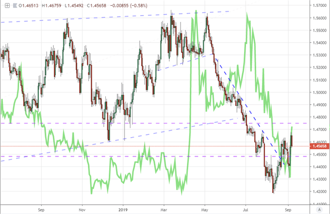 Equally-Weighted Pound Index with Inverted Pound Volatility Index