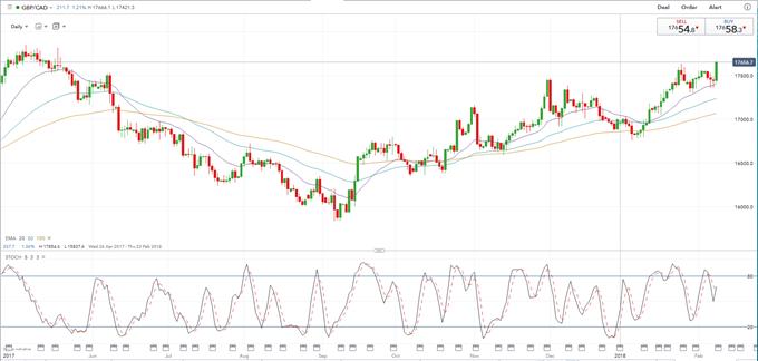 GBP/CAD bullisch *** Trading-Update ***