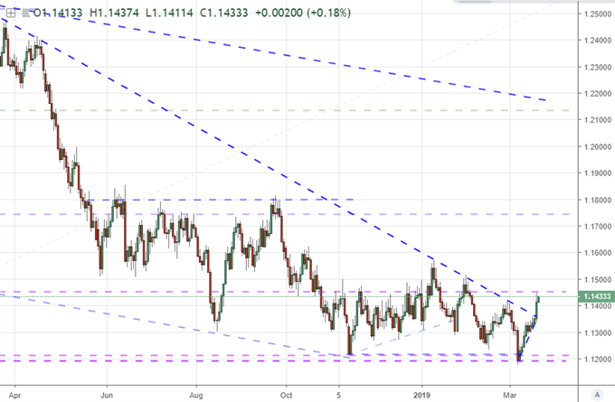 Caveats to a EURUSD Break and Questions for S&P 500 Slip After Fed