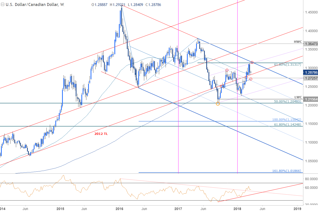 USD/CAD Price Chart - Weekly Timeframe
