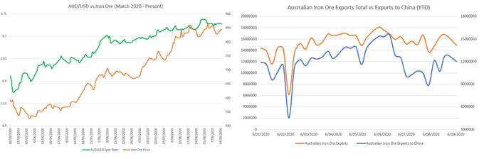 Australian Dollar Gains as China Data Hints at Wait-and-See RBA Policy