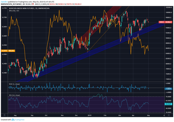 Chart Showing USD/BRL, Ibovespa