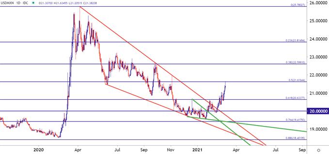 USDMXN Daily Price Chart