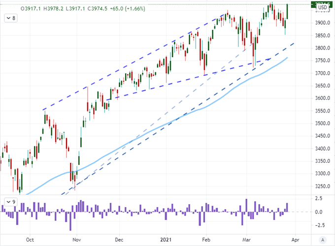 S&P 500 Hits a Record High and USDJPY Tempts a Massive Pattern