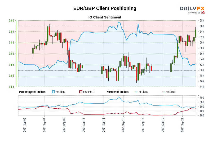 EUR/GBP IG Client Sentiment: Our data shows traders are now net-short EUR/GBP for the first time since Sep 06, 2021 when EUR/GBP traded near 0.86.
