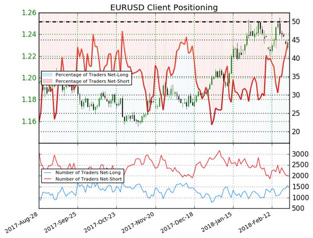 ارتفاع مراكز الشراء لزوج اليورو مقابل الدولار الأمريكي EUR/USD يشير لاحتمالية انعكاس الأسعار