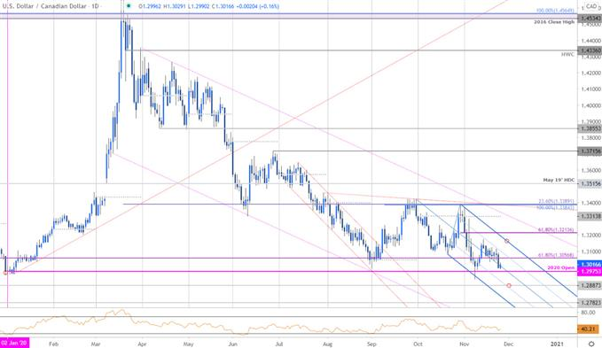 USD/CAD Plunges to 2020 Yearly Open Support