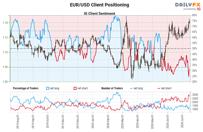 Euro Forecast: Bull Moves Unphased by July ECB Meeting - Key Levels for EUR/JPY & EUR/USD