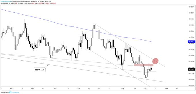 Dollar Charts: USDJPY, EURUSD, USDCAD Technical Analysis & More