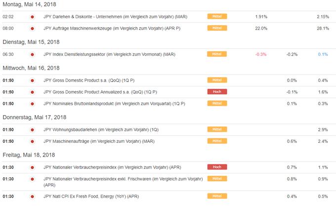 USD/JPY Devisenpaar steht möglicherweise vor markantem Ausbruch!
