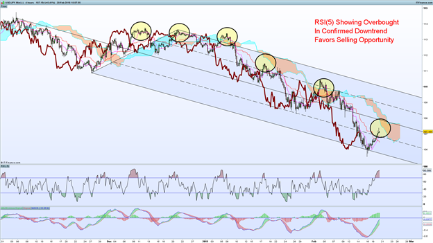 USD/JPY Rate Forecast:  Too Early To Celebrate JPY Weakness?
