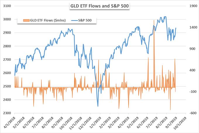 GLD etf price chart