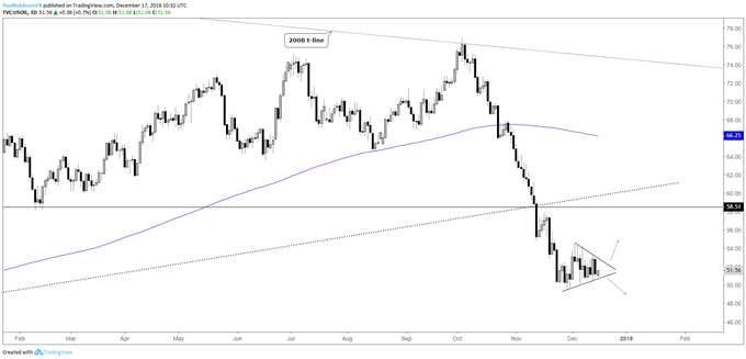 crude oil daily chart, triangle