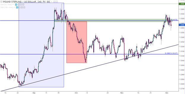 British Pound Falls From Fibonacci Support as USD Tries to Pick a Direction