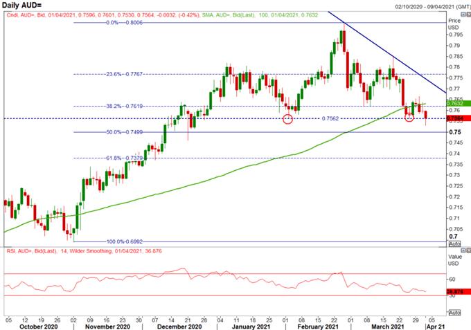 Australian Dollar Forecast: Key AUD/USD, AUD/NZD Levels to Watch
